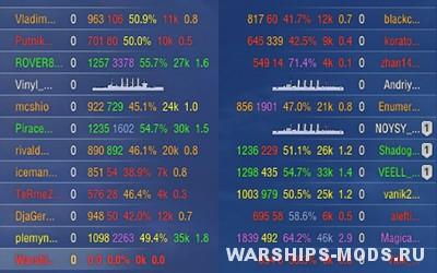 показ статистики игроков world of warships